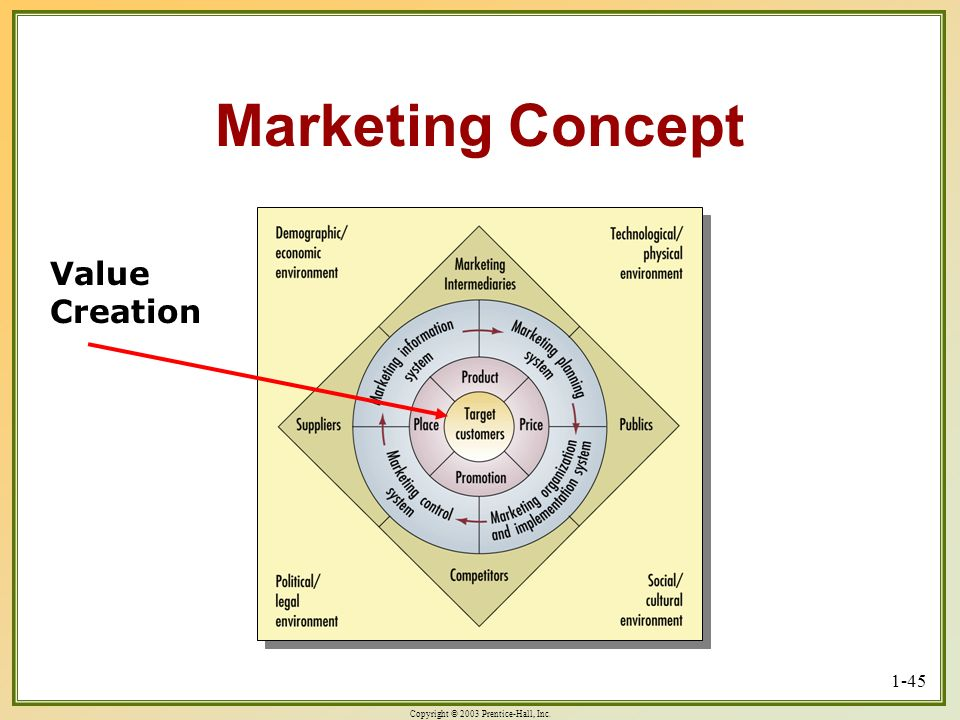 Marketing Concept Value Creation