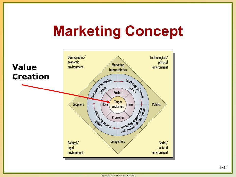 Marketing Concept Value Creation