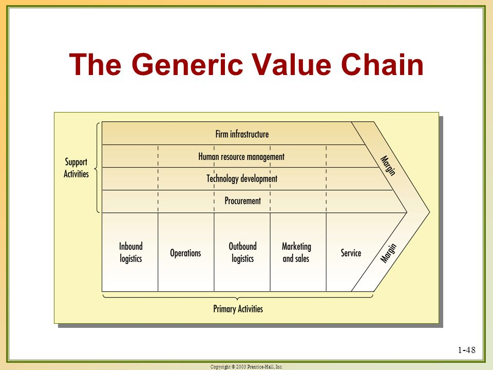 The Generic Value Chain