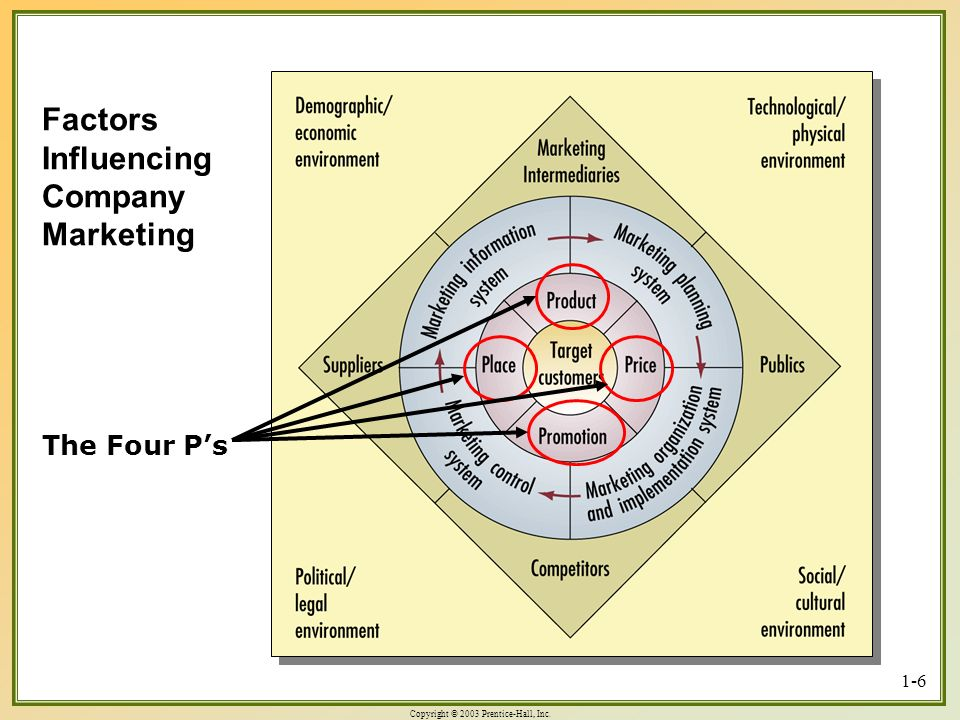 Factors Influencing Company Marketing