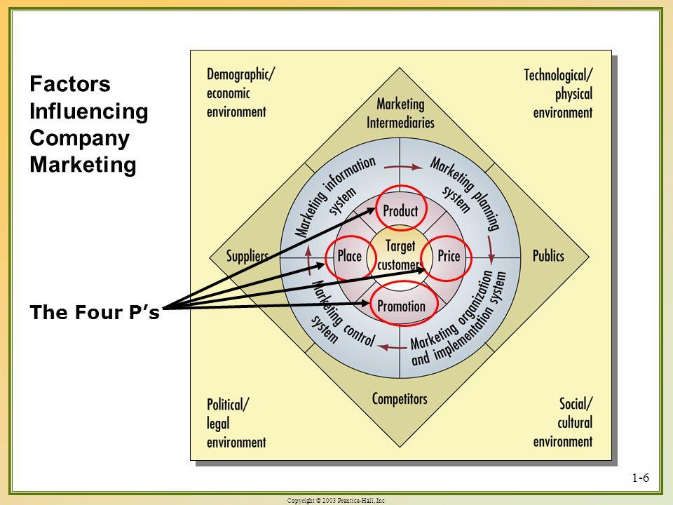 Factors Influencing Company Marketing