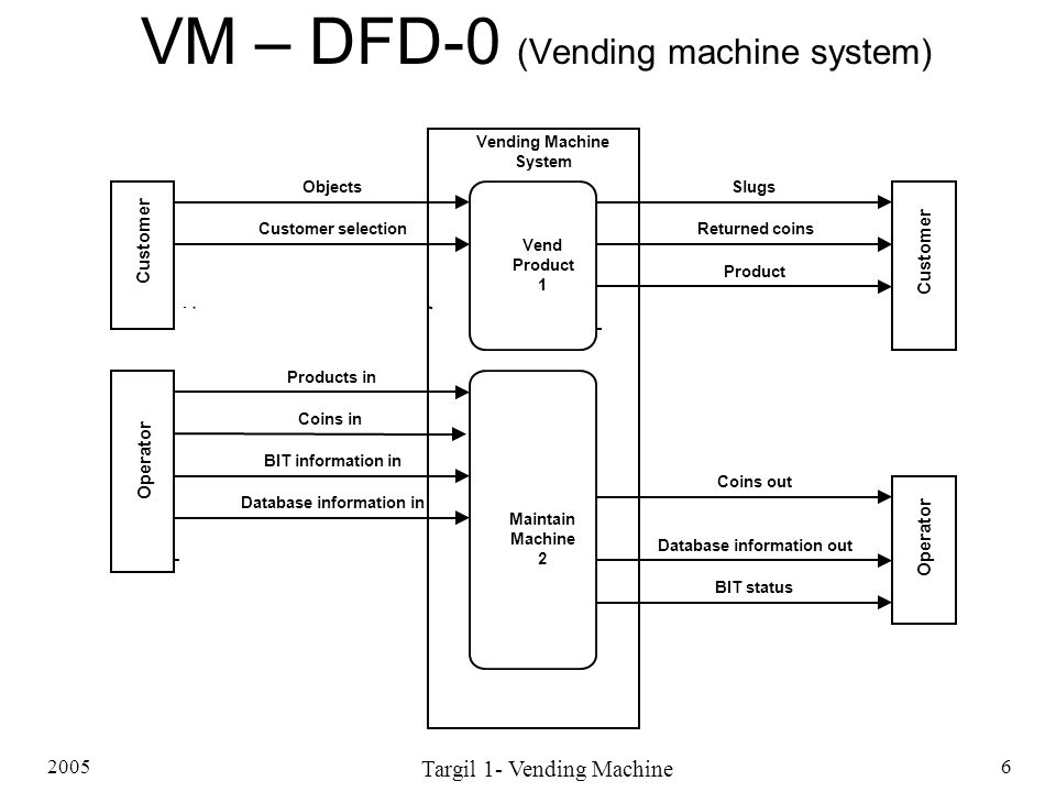 VM – DFD-0 (Vending machine system)