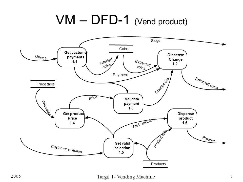 VM – DFD-1 (Vend product)