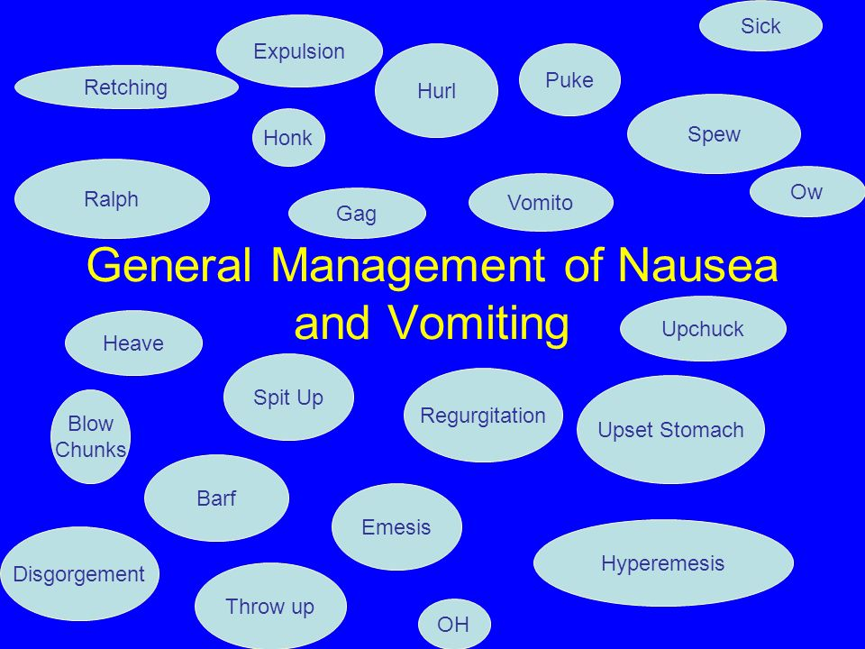 General Management of Nausea and Vomiting