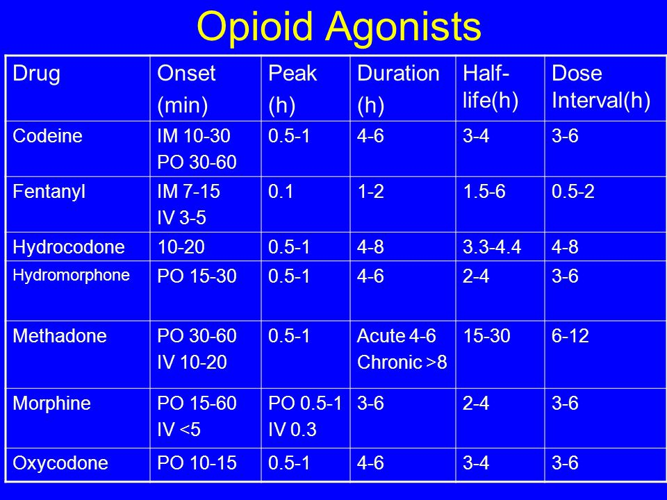 Opioid Agonists Drug Onset (min) Peak (h) Duration Half-life(h)