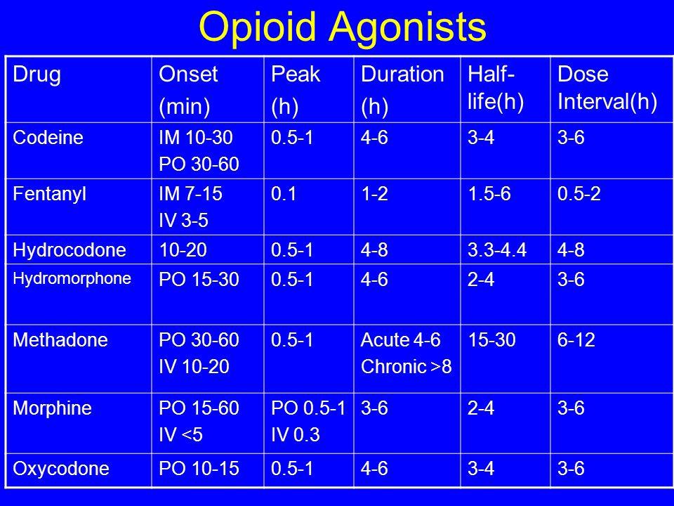 Opioid Agonists Drug Onset (min) Peak (h) Duration Half-life(h)