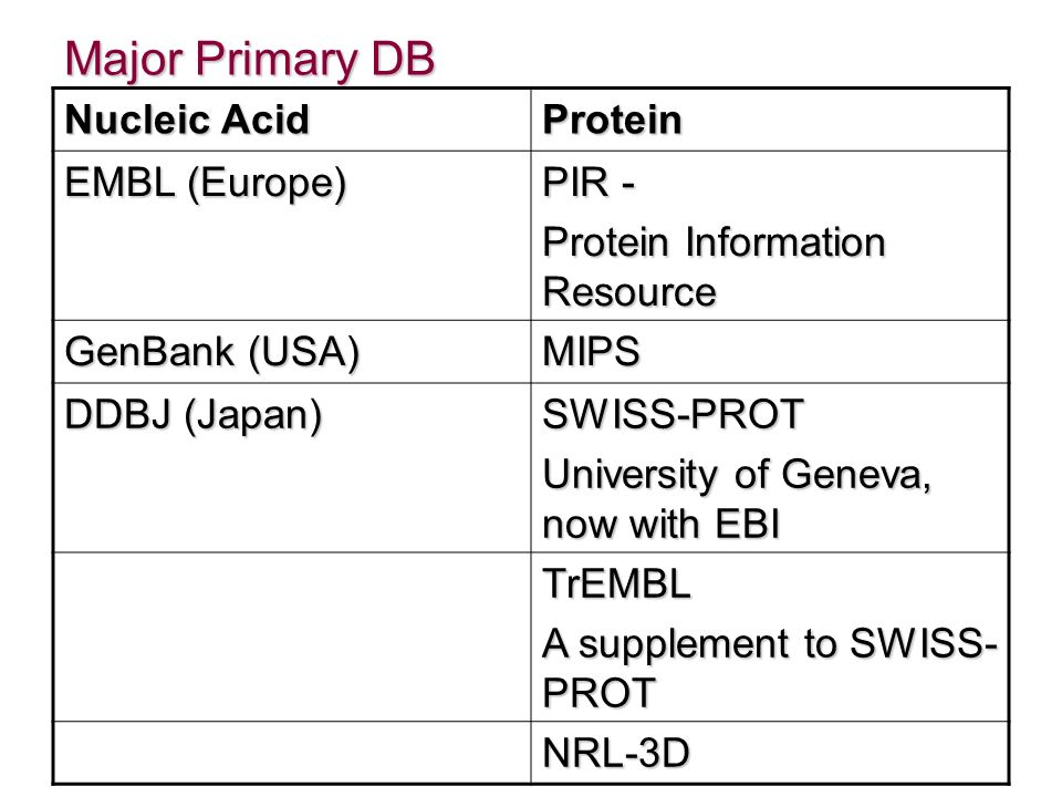 Major Primary DB Nucleic Acid Protein EMBL (Europe) PIR -