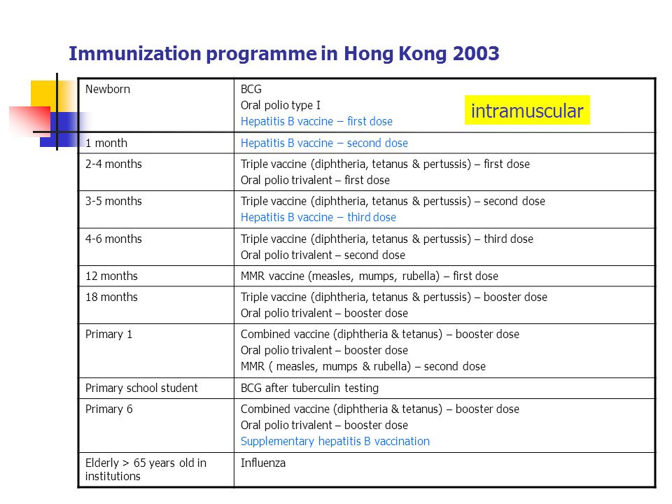 Immunization programme in Hong Kong 2003