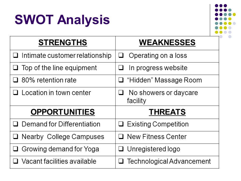 SWOT Analysis for a Wellness Business