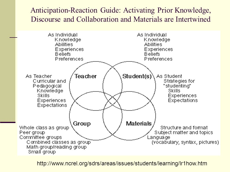 Anticipation-Reaction Guide: Activating Prior Knowledge, Discourse and Collaboration and Materials are Intertwined