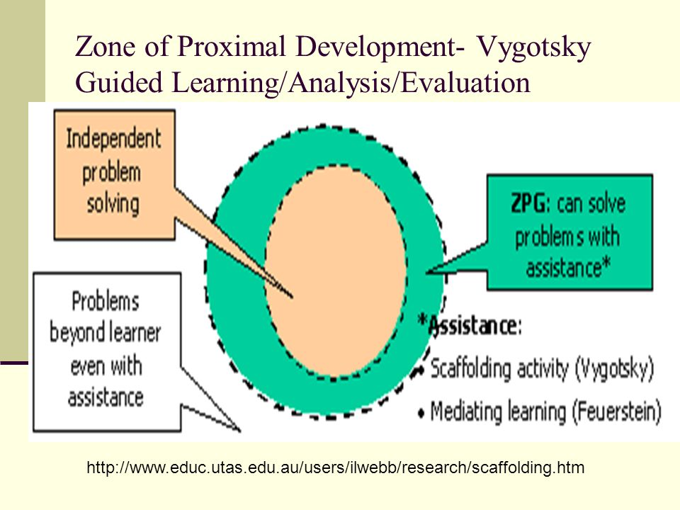 Zone of Proximal Development- Vygotsky Guided Learning/Analysis/Evaluation