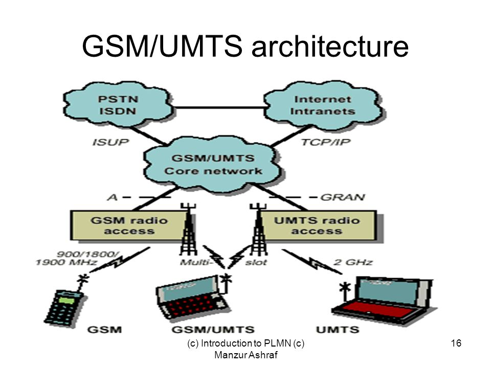 GSM/UMTS architecture