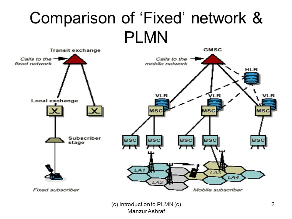 Comparison of 'Fixed' network & PLMN
