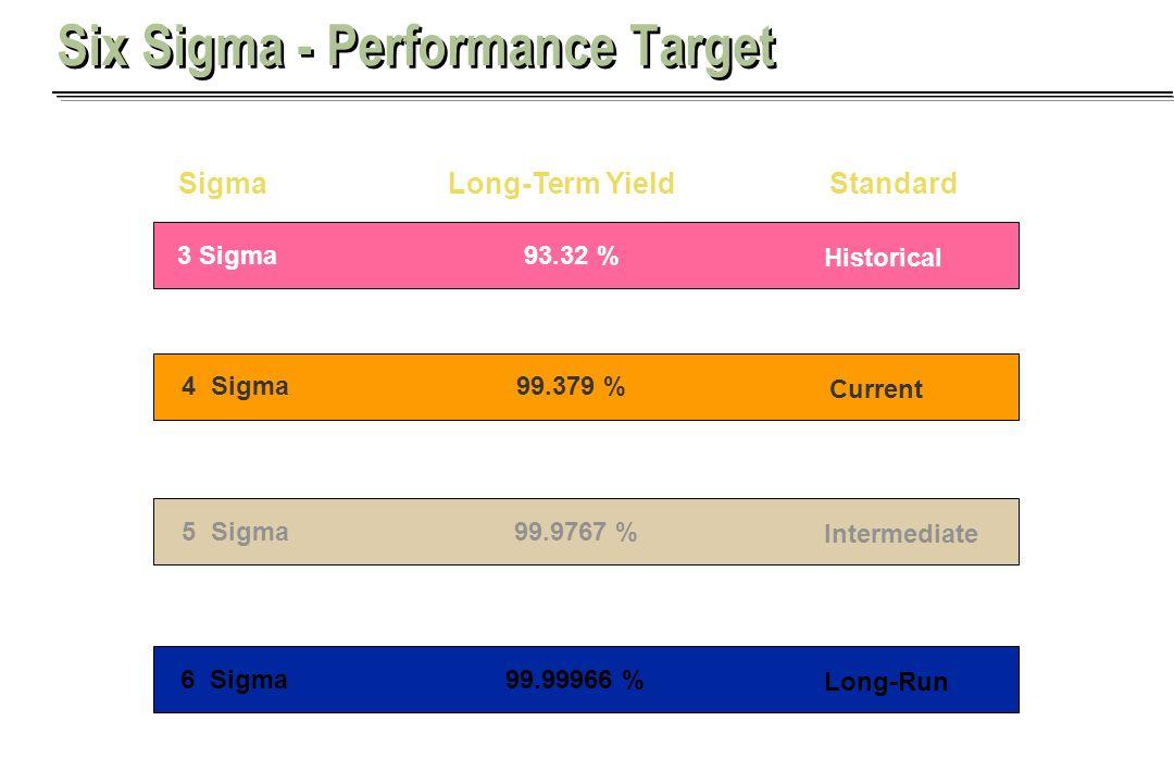 Six Sigma - Performance Target