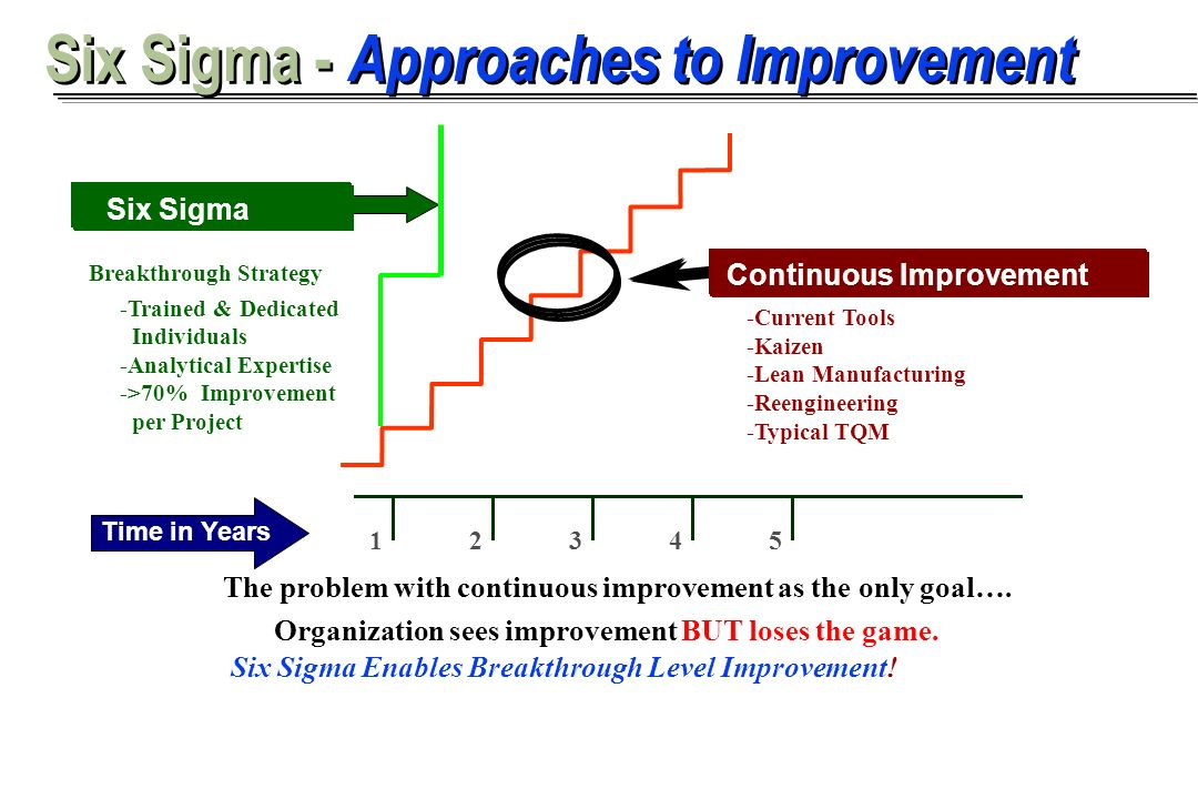 Six Sigma - Approaches to Improvement