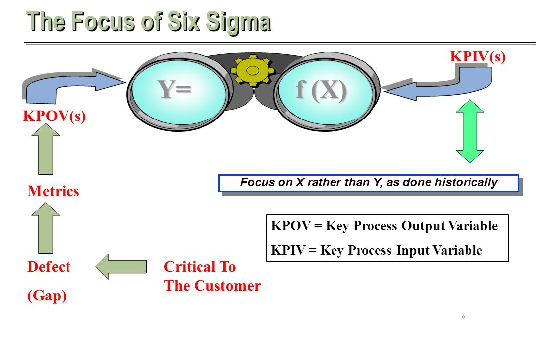 Focus on X rather than Y, as done historically