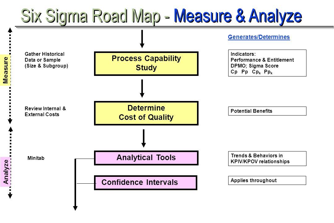 Six Sigma Road Map - Measure & Analyze