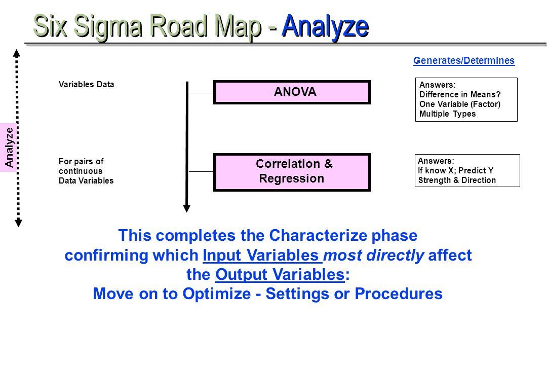 Six Sigma Road Map - Analyze