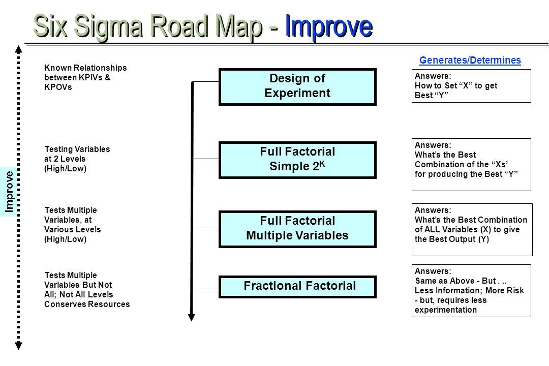 Six Sigma Road Map - Improve