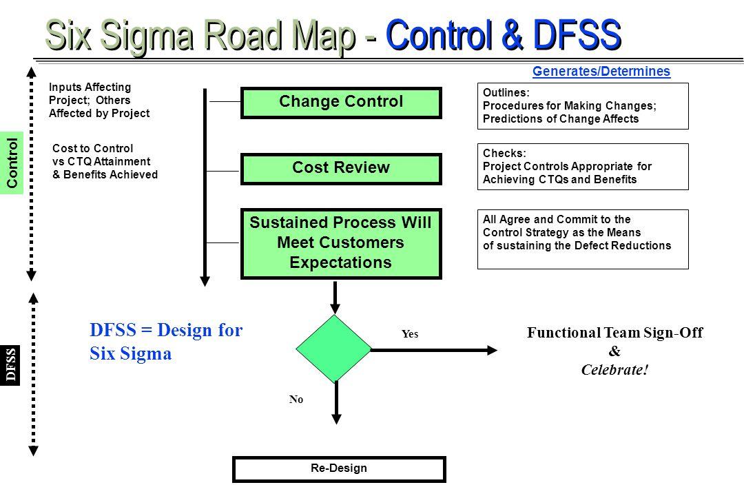Six Sigma Road Map - Control & DFSS