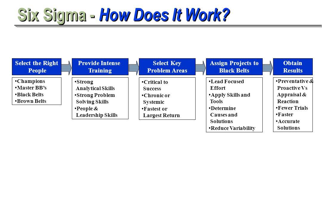 Provide Intense Training