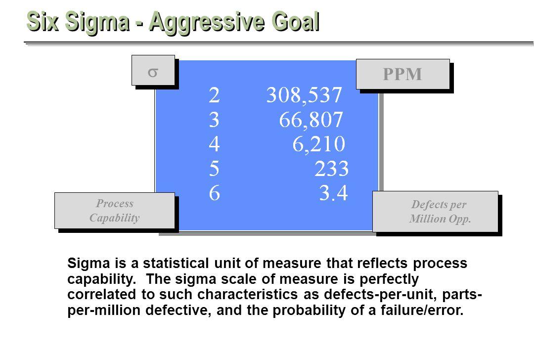 Six Sigma - Aggressive Goal