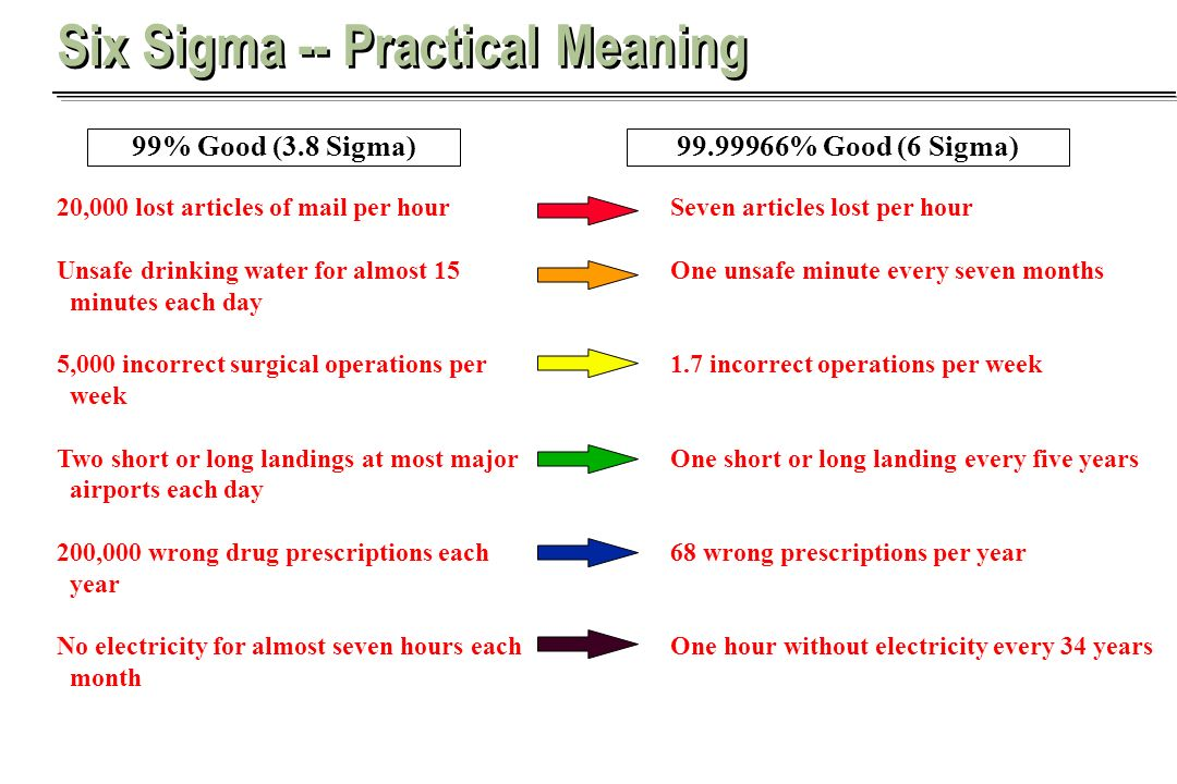 Six Sigma -- Practical Meaning