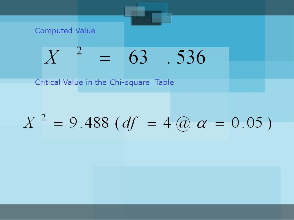 Computed Value Critical Value in the Chi-square Table