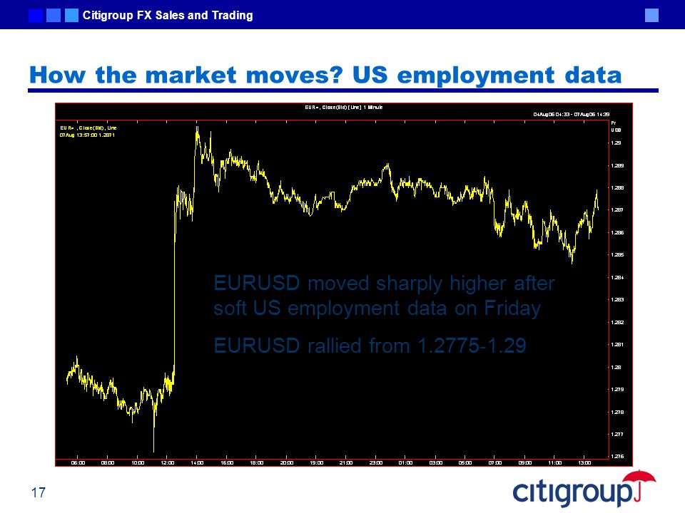 How the market moves US employment data