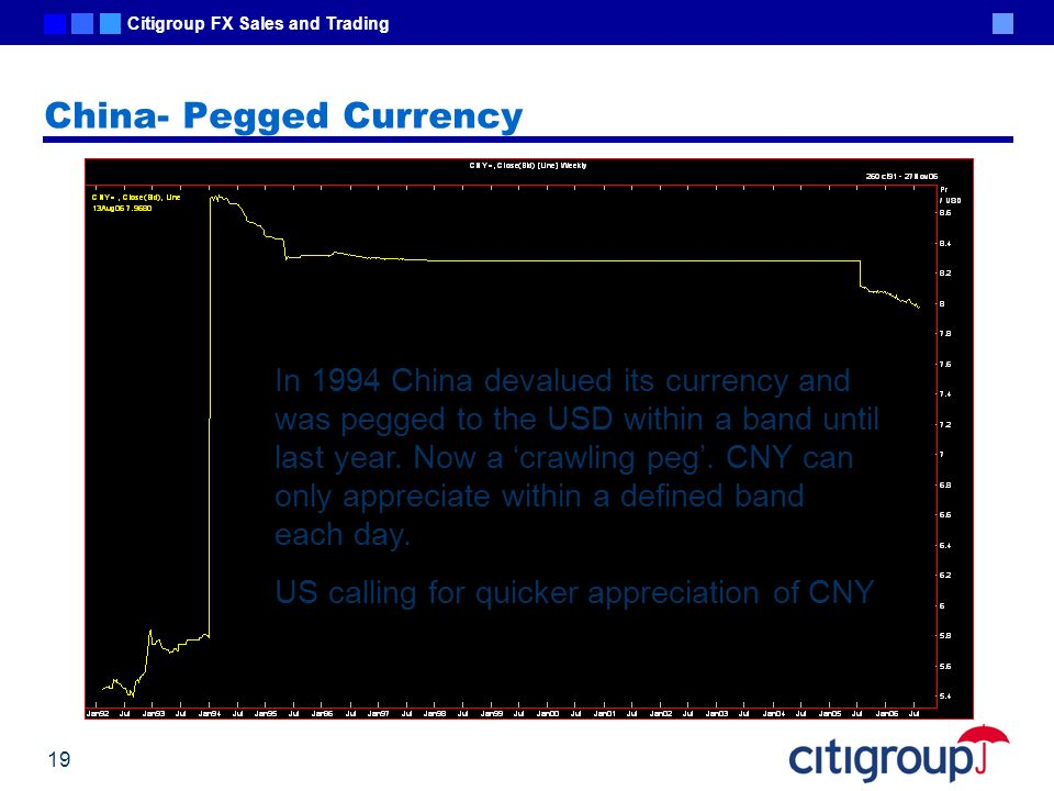 China- Pegged Currency