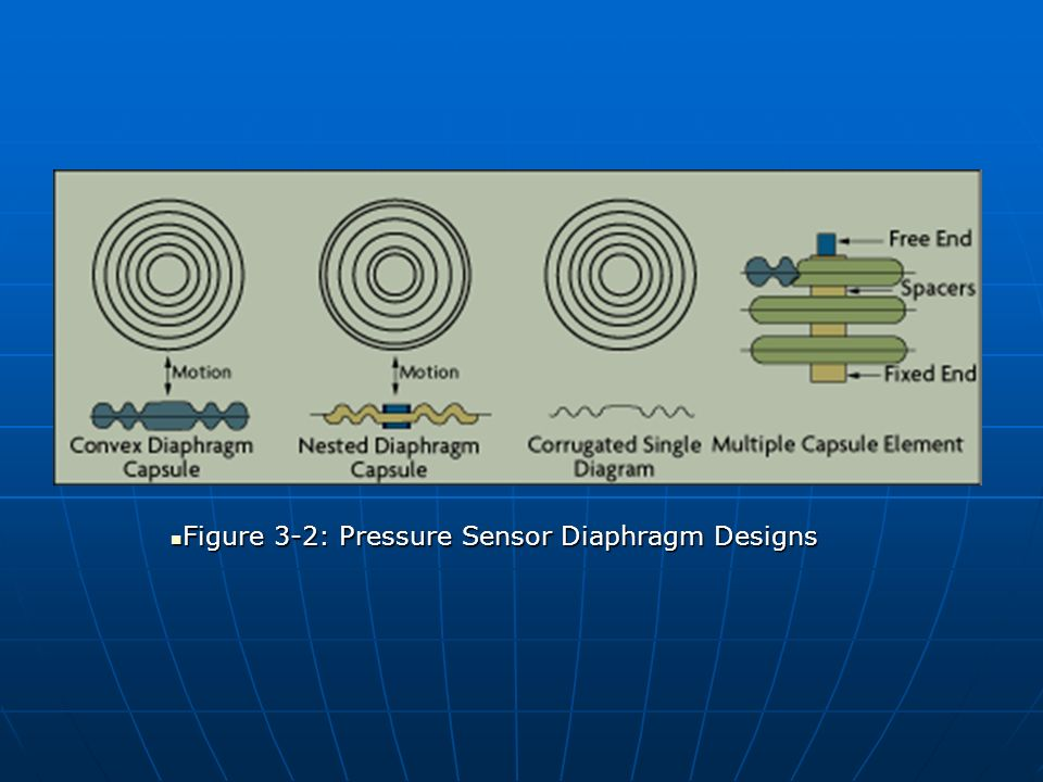 Figure 3-2: Pressure Sensor Diaphragm Designs