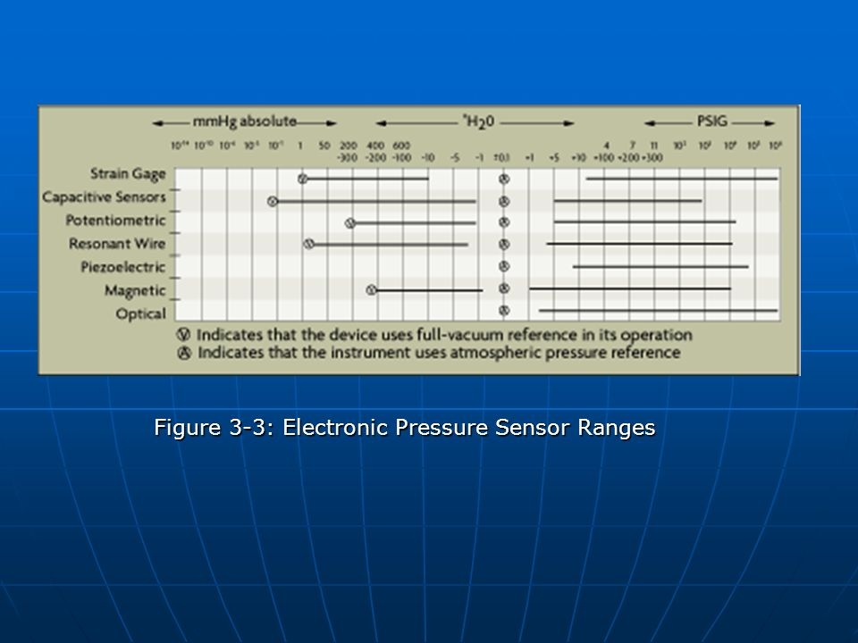 Figure 3-3: Electronic Pressure Sensor Ranges