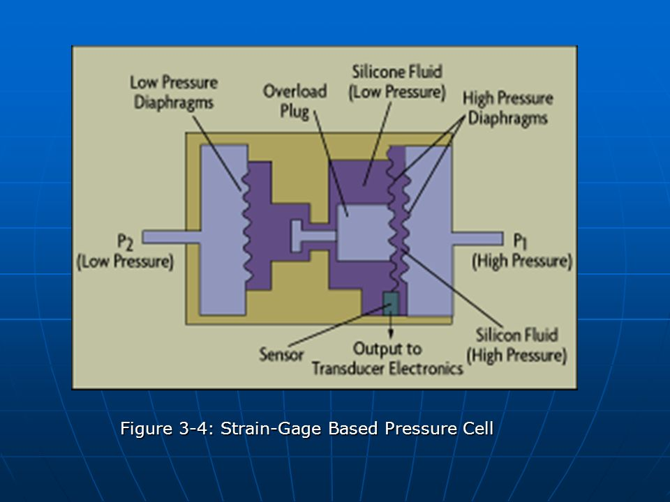 Figure 3-4: Strain-Gage Based Pressure Cell