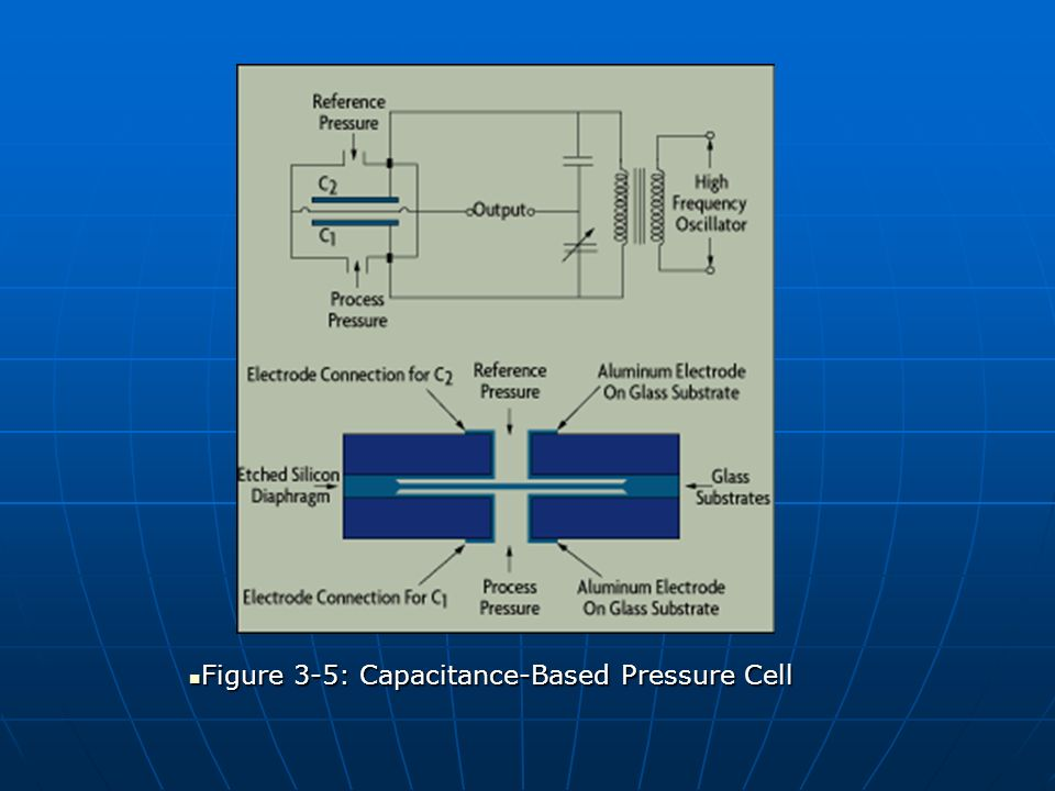 Figure 3-5: Capacitance-Based Pressure Cell