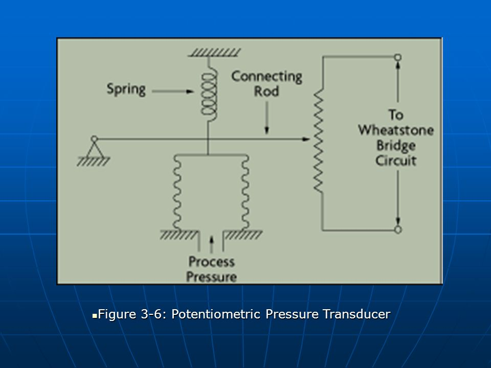 Figure 3-6: Potentiometric Pressure Transducer