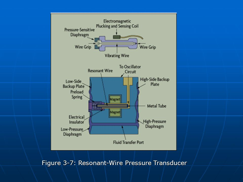 Figure 3-7: Resonant-Wire Pressure Transducer