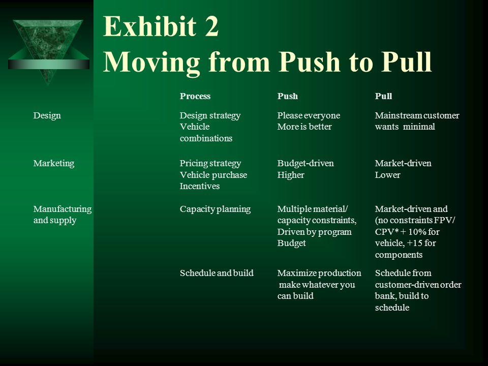 Exhibit 2 Moving from Push to Pull