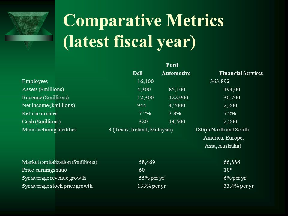 Comparative Metrics (latest fiscal year)