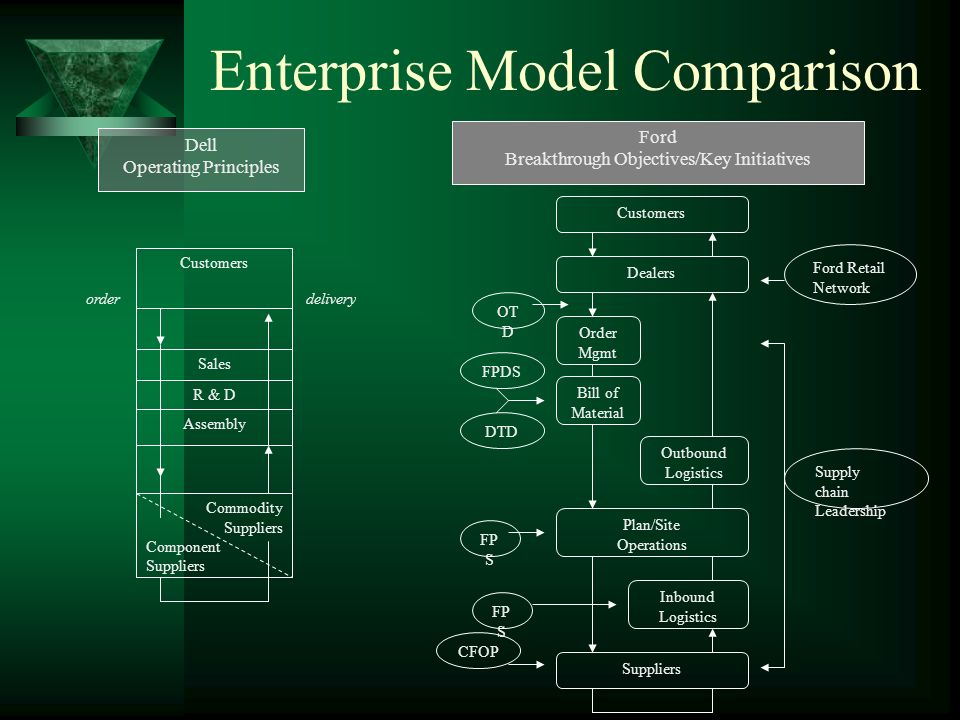 Enterprise Model Comparison