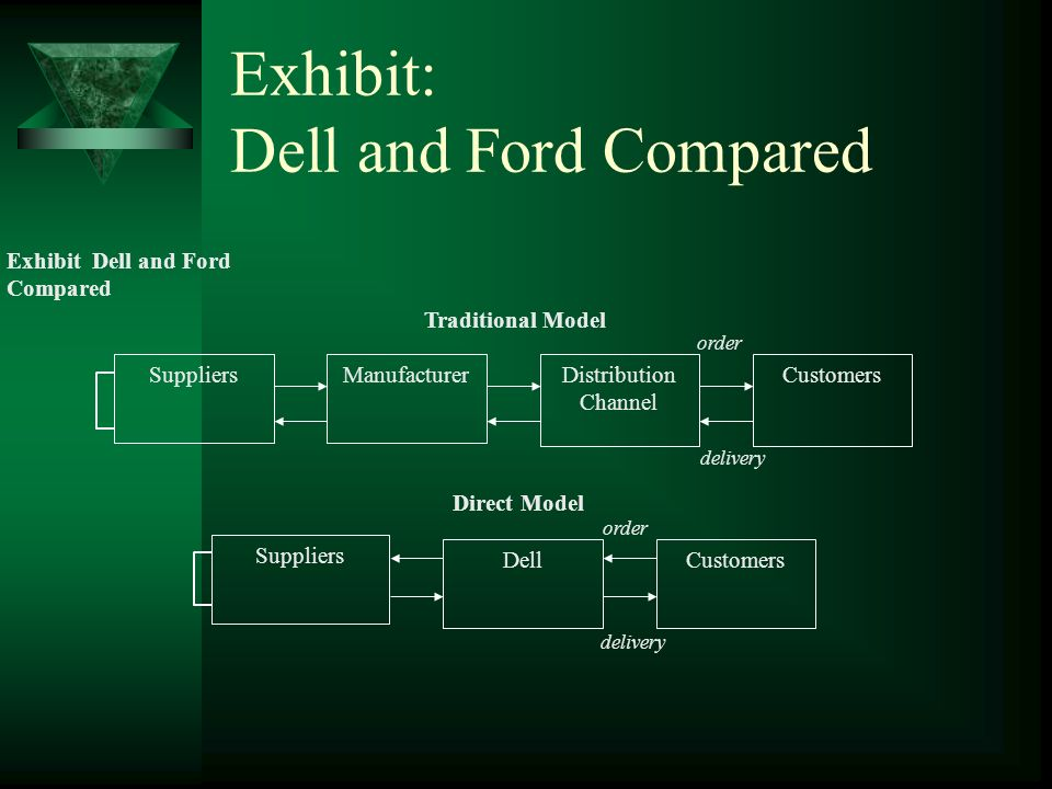 Exhibit: Dell and Ford Compared