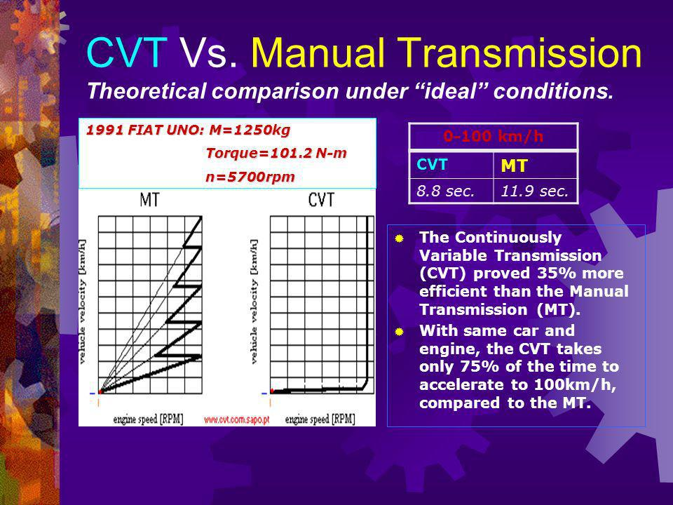 CVT Vs. Manual Transmission Theoretical comparison under ideal conditions.