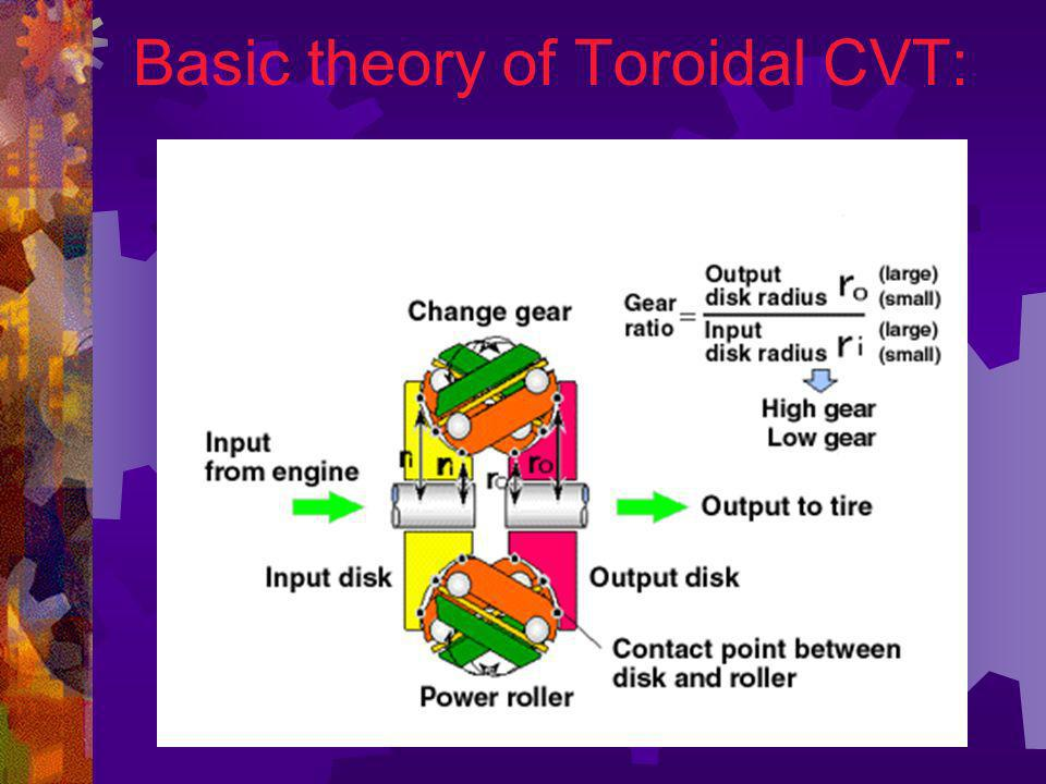 Basic theory of Toroidal CVT: