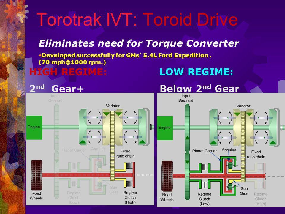 Torotrak IVT: Toroid Drive