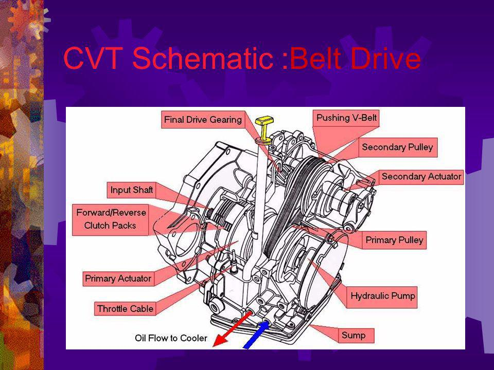 CVT Schematic :Belt Drive
