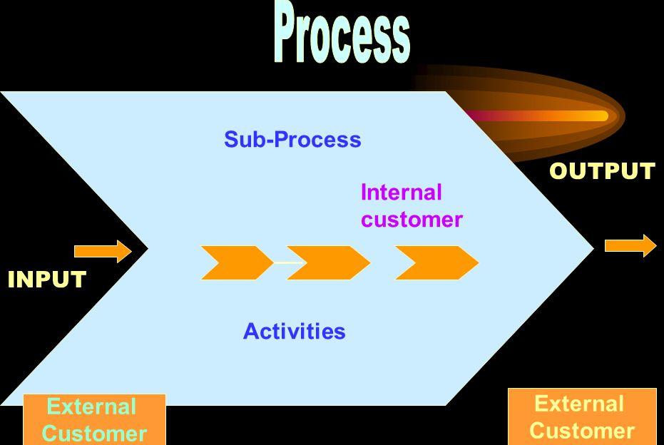 Process Sub-Process OUTPUT Internal customer Activities INPUT External