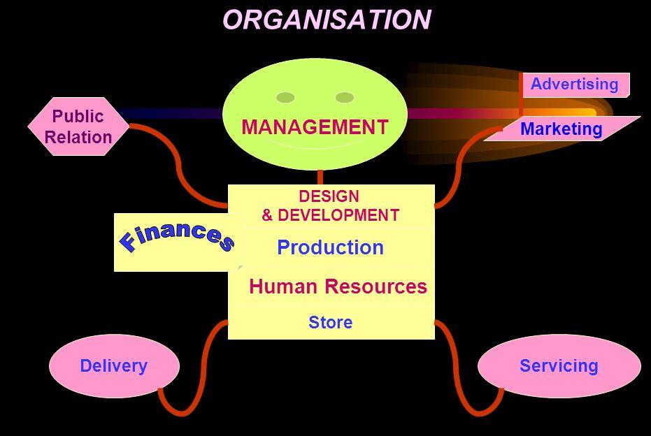 ORGANISATION MANAGEMENT Production Human Resources Finances Public