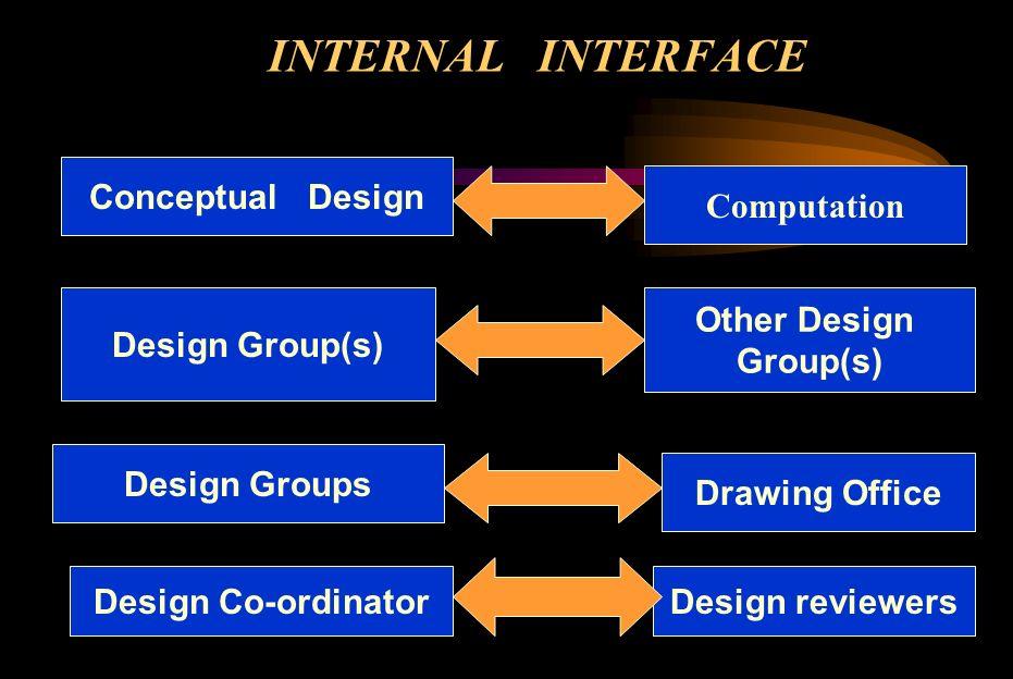 INTERNAL INTERFACE Conceptual Design Computation Design Group(s)