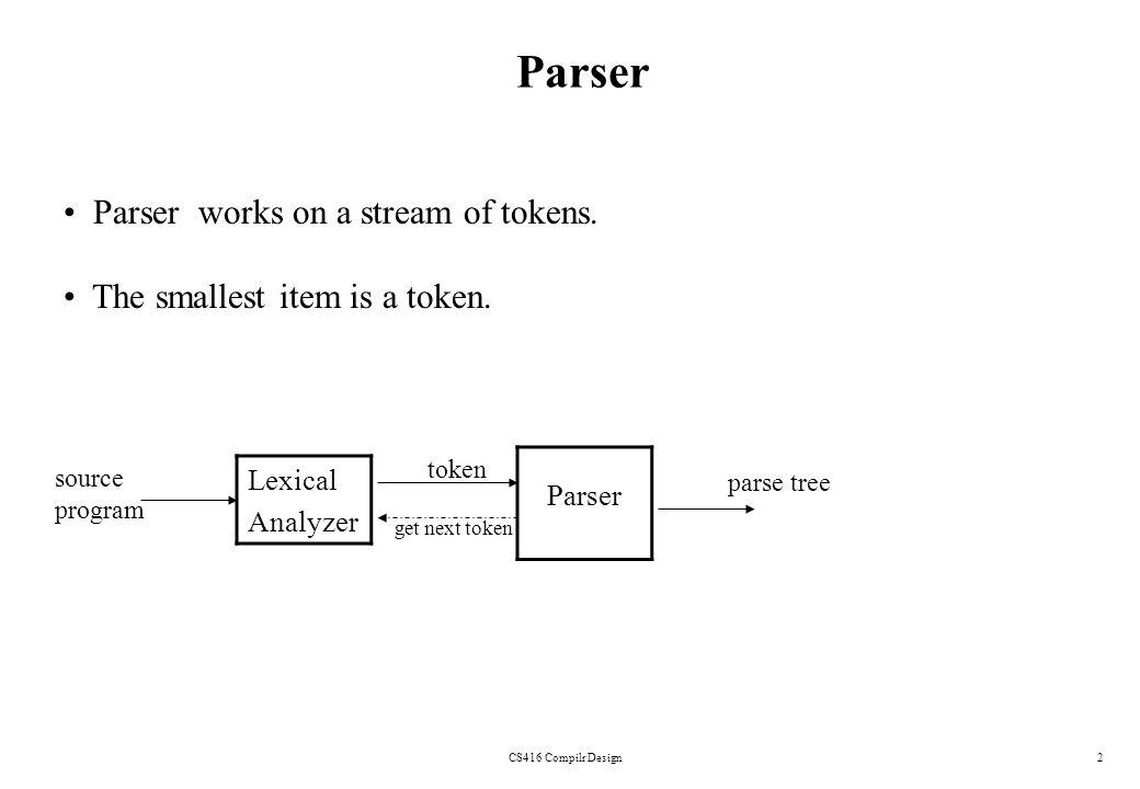 Parser Parser works on a stream of tokens.