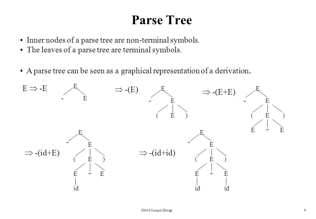 Parse Tree Inner nodes of a parse tree are non-terminal symbols.