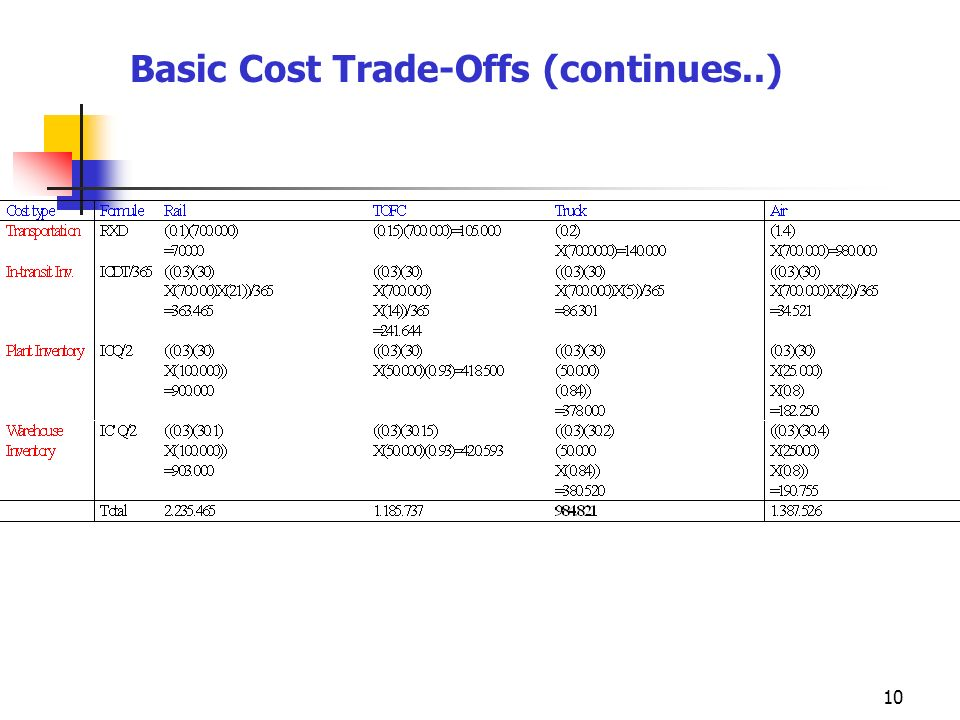 Basic Cost Trade-Offs (continues..)